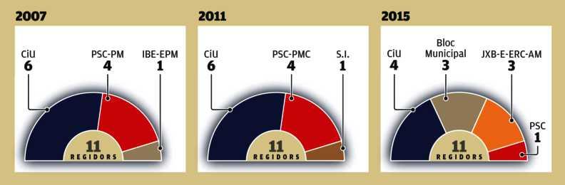 Resuultat eleccions municipals