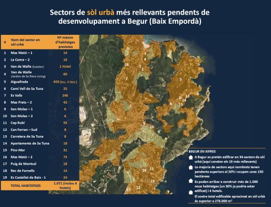 Sectors de sòl urbà Begur